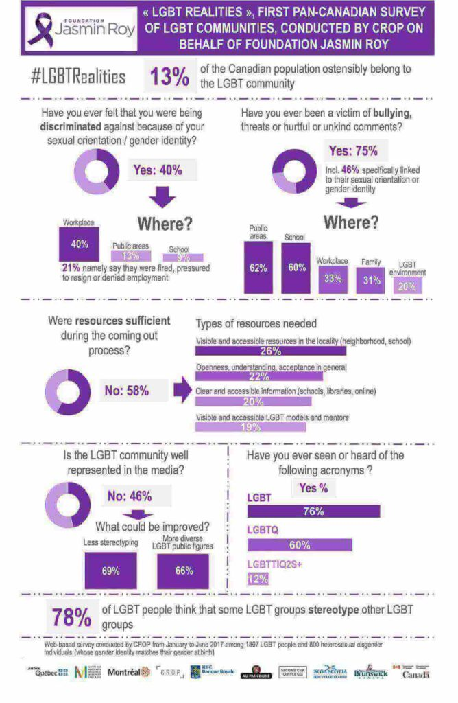 infographic lgbt canada